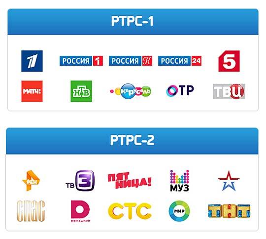 цифровые каналы